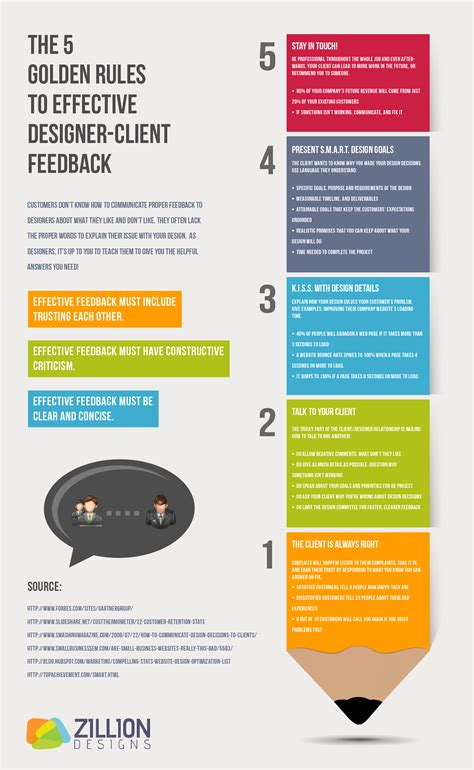graphics design rules the 5 golden rules to effective designer client feedback