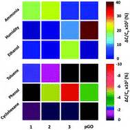 graphene capacitor sensor porous graphene oxide chemi capacitor vapor sensor array journal of materials chemistry c rsc