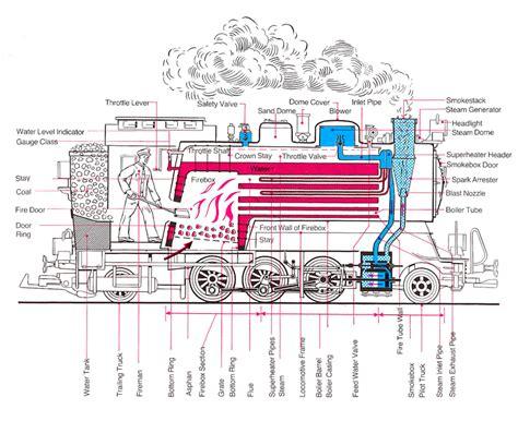 steam engine operation diagram engine diagram replacement parts wiring diagram odicis