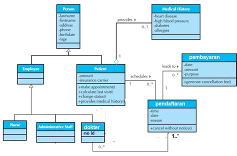 Cara Membuat Class Diagram Dengan Uml | pengetahuan dasar dan contoh diagram kelas class diagram
