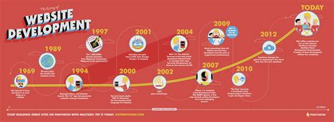 best history website the history of website development visual ly