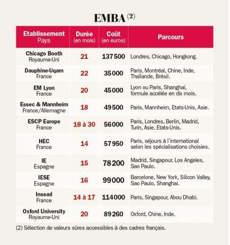 Ou Executive Mba Program by Global Mba Ou Executive Mba Bien Choisir Selon Profil