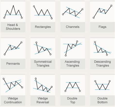 Chart Pattern Trend Line | basic chart patterns with trend line breaks scoopnest com