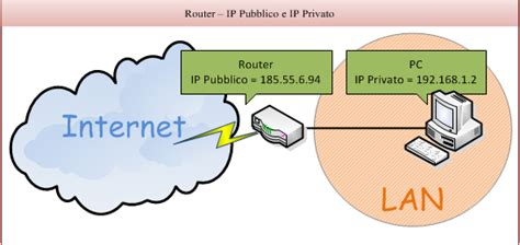 indirizzo ip interno ip pubblico e ip privato cosa sono e quali gli utilizzi