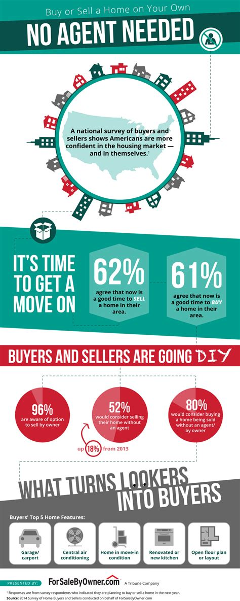 paperwork needed to sell a house without a realtor more home buyers and sellers are choosing fsbo infographic