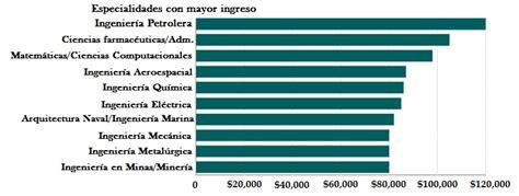 las 10 profesiones mejor pagadas en estados unidos carreras mejor pagadas luz garfias