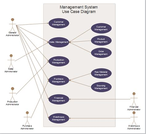 management system template management system use free management system use