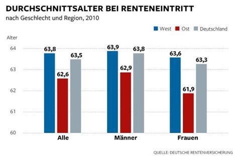 wann geht in rente in deutschland ruhestand in diesen regionen leben die meisten