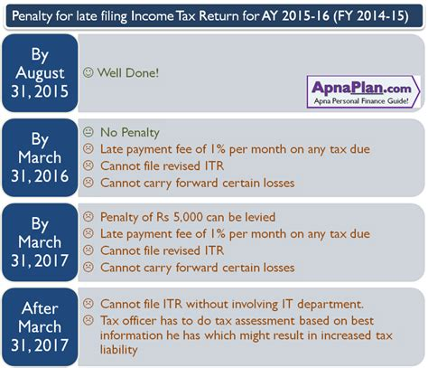 top reasons your tax refund could be delayed colorado tax form penalty for late filing of income tax return