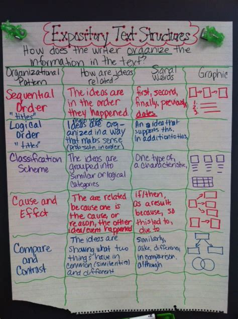 pattern of expository writing buzzing with ms b expository text structures