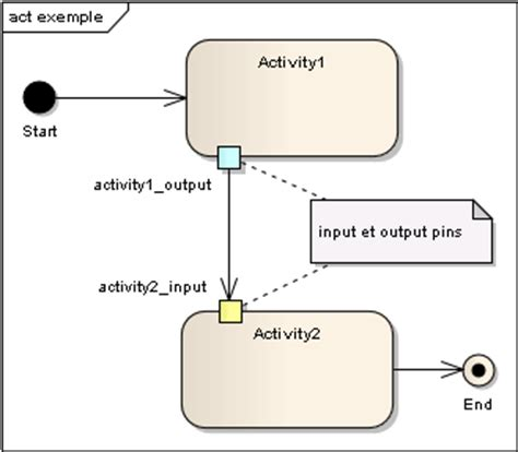 diagramme sysml cours modlisation sysml