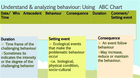 define challenging behavior management of behaviour crisis