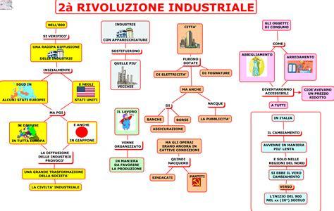 illuminismo riassunto breve schema riassuntivo sulla seconda rivoluzione industriale