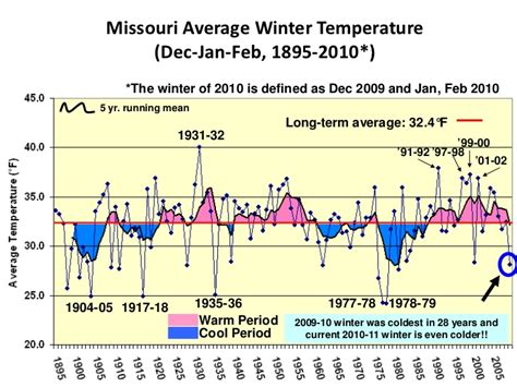 historical recent climate trends in missouri