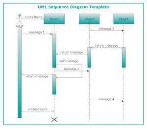 sequence diagram powerpoint template conceptdraw sles uml diagrams
