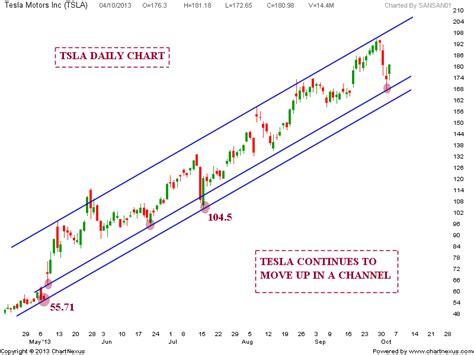 Tesla Stock Trend Stock Market Chart Analysis Tesla Trend Update