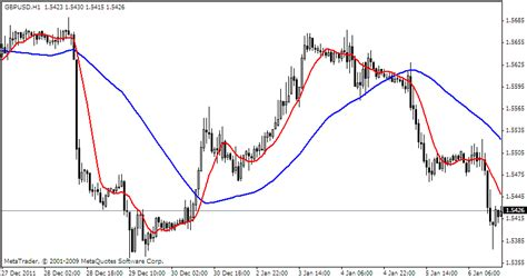 best rsi settings moving average rsi stochastic trading system