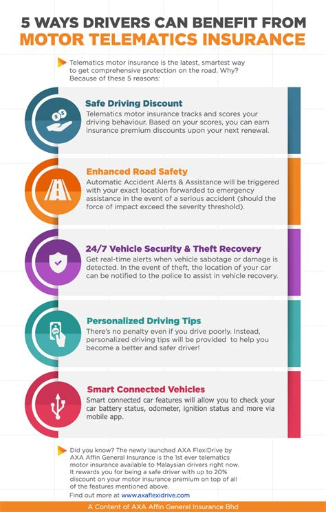 Insurance Quotes Drivers 5 by 5 Ways Drivers Can Benefit From Telematics Motor Insurance
