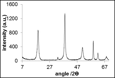xrd pattern of batio3 17 powder xrd pattern of mg oh 2 synthesised from