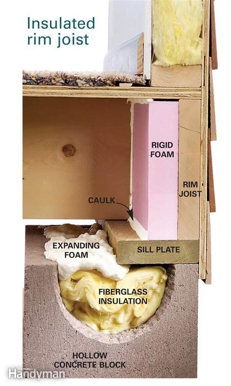 best way to insulate basement insulate basement joists the family handyman