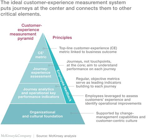 your customers customer experience management in telecommunications books the ceo guide to customer experience hispanicad