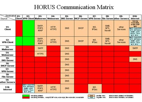 project meeting communication matrix template