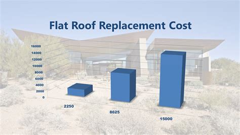 flat roof replacement cost   roofing prices services