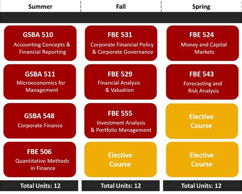 Usc Mba Application Fee by Curriculum Usc Marshall