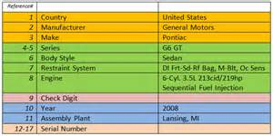 Pontiac Vin Number Breakdown Identify Your Vehicle S Fingerprint Barr S Insurance