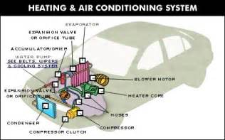 Automotive Electric Air Conditioning System Automotive Air Conditioning System Diagram Before You Call