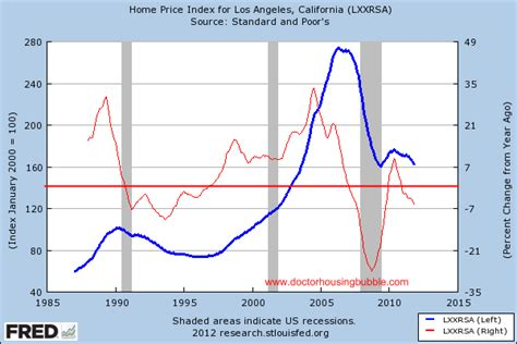 malibu housing correction 2005 saw 50 000 million