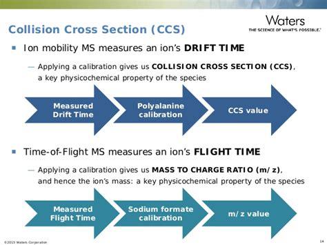 collision cross section understanding complex materials using high definition mass