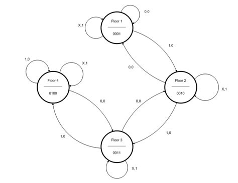finite state diagram github johnterragnoli ece281 ce3