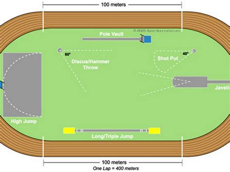 Field Layout Initialized Event | by weisbell000