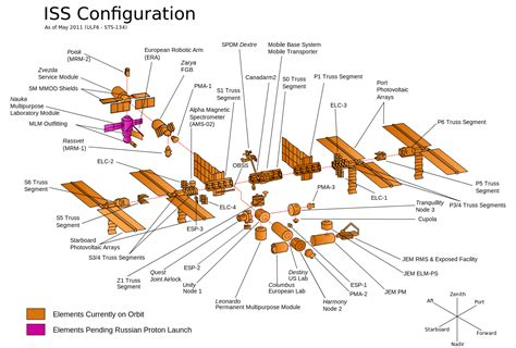 iss diagram sevensixfive what does the international space station
