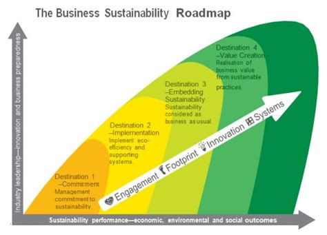 The Sustainable Mba A Business Guide To Sustainability Pdf by Business Sustainability Toolsgetting To Sustainability