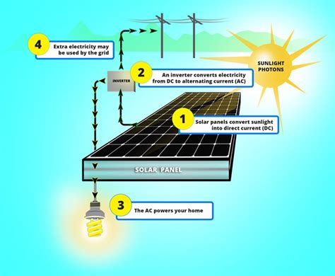 how does solar energy work sunpower solar