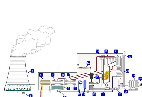 plant layout wikipedia thermal power plant layout wiring diagrams repair wiring