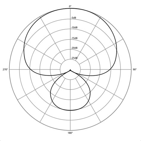 polar pattern là gì fichier polar pattern supercardioid svg wikip 233 dia
