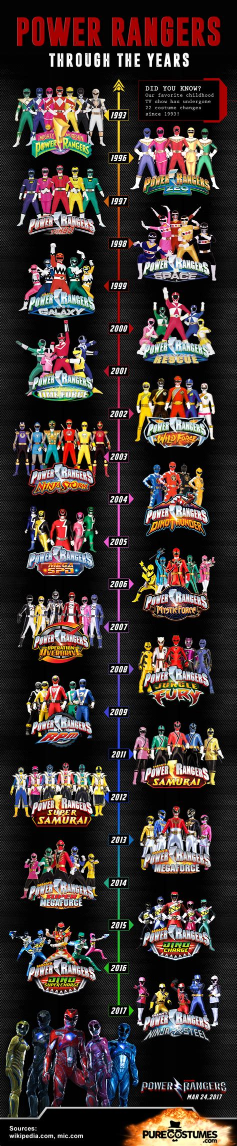 through the years infographic power rangers through the years