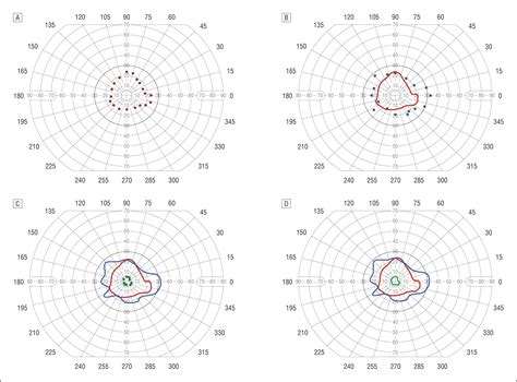 cloverleaf pattern visual field target visual field a technique to rapidly demonstrate