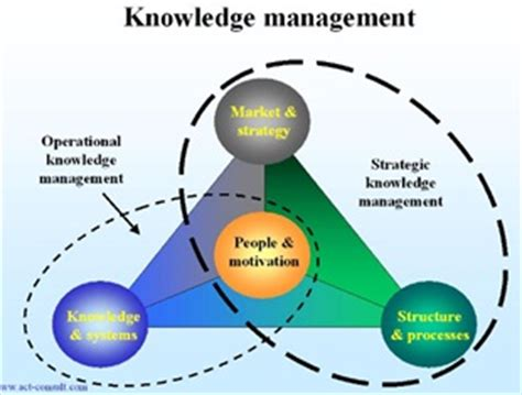 What Is The Meaning Of Mba Executive by Knowledge Management Definition Human Resources Hr