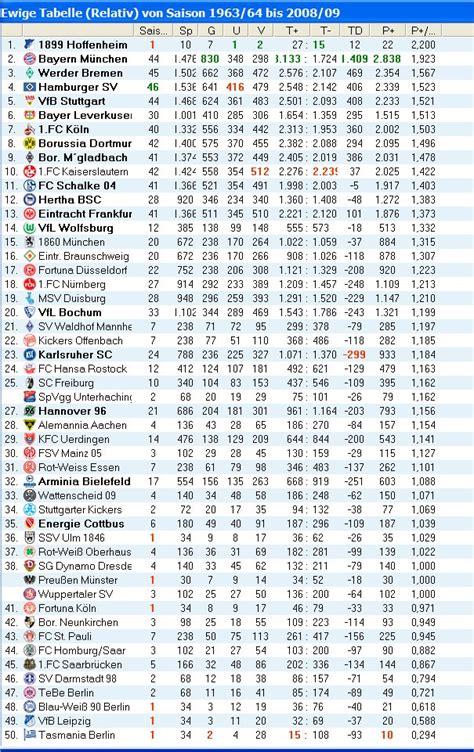 tabelle 1 bundesliga statistikspielereien mit hoffenheim spitzenreiter der
