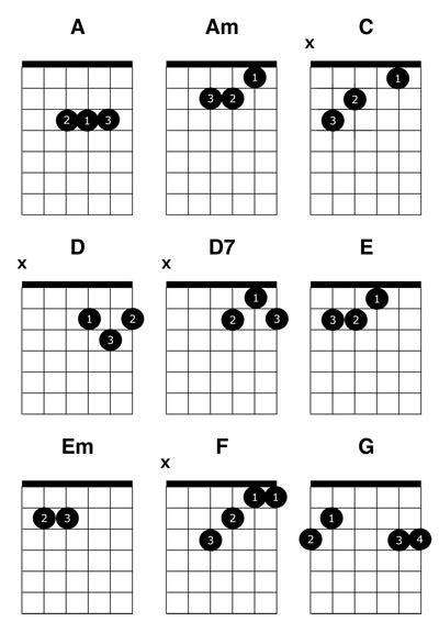 master the f chord 4 easy steps electric acoustic guitar lessons acoustic guitar chords for beginners gidiye