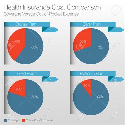 Health Insurance Comparison Spreadsheet   LAOBINGKAISUO.COM
