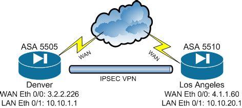 cisco vpn tunnel icon configure cisco asa site to site ipsec vpn seek4udp