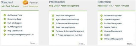 Manageengine Service Desk Plus by Manageengine Servicedesk Plus Review Itsmdaily