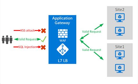 introduction to web application firewall waf for azure
