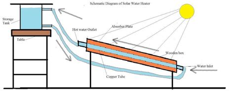 schematic diagram of solar cooker get free image about