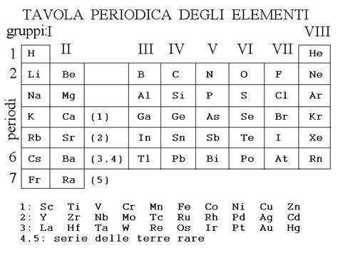 elenco elementi tavola periodica la tabella cosi ottenuta si chiama la tavola periodica
